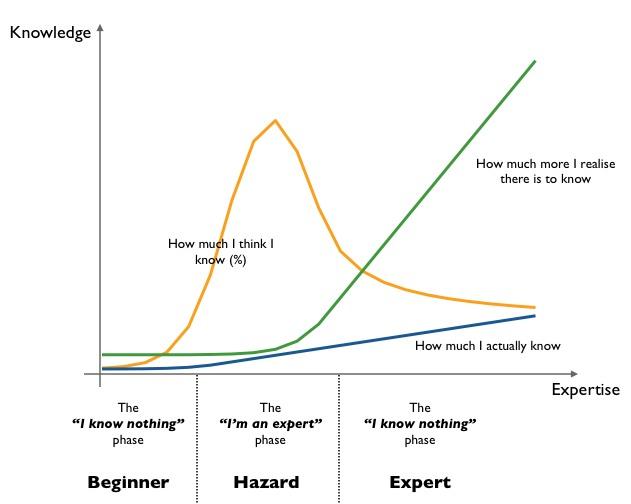 Expertisde